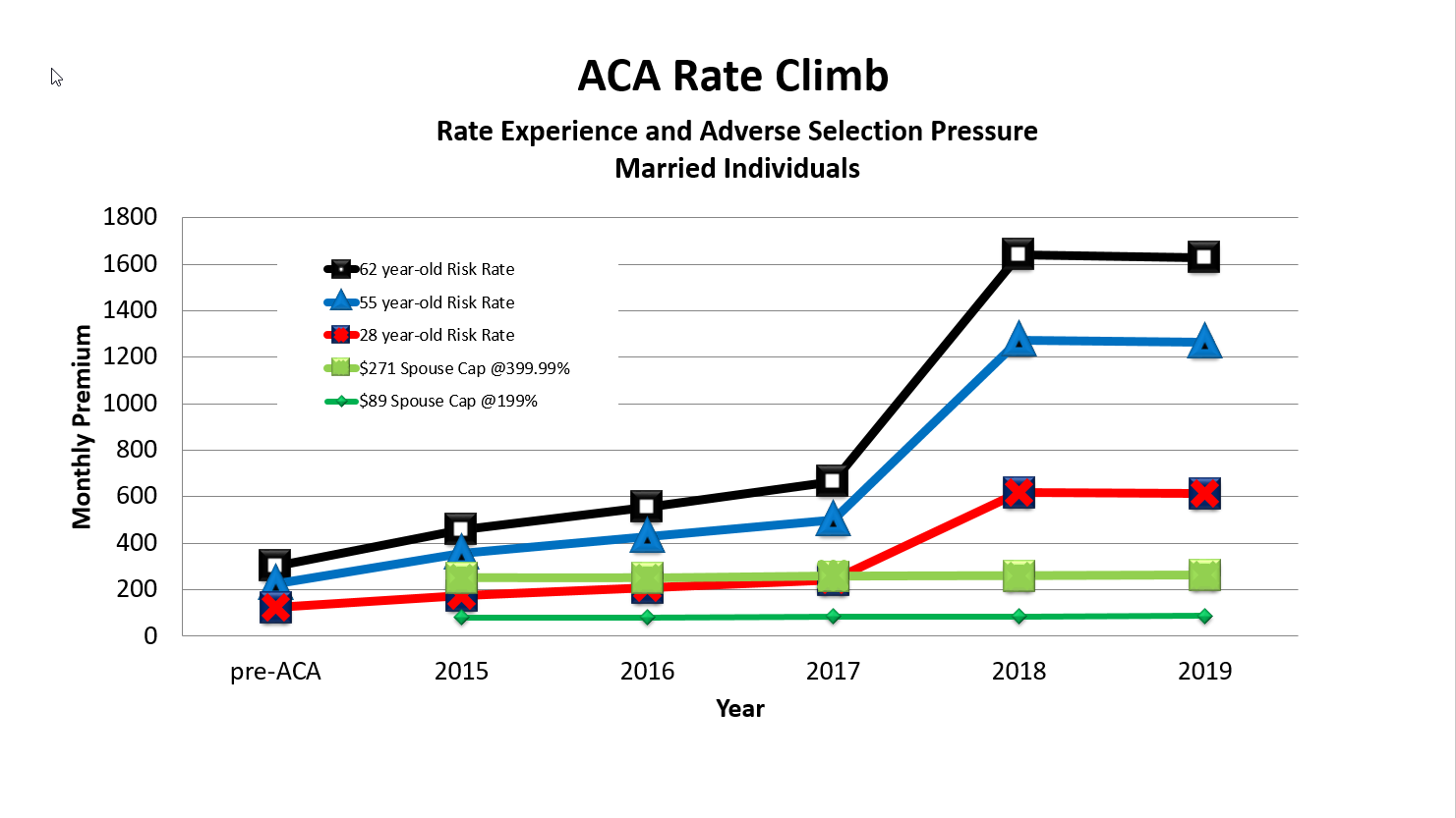ACA Rate Climb Married