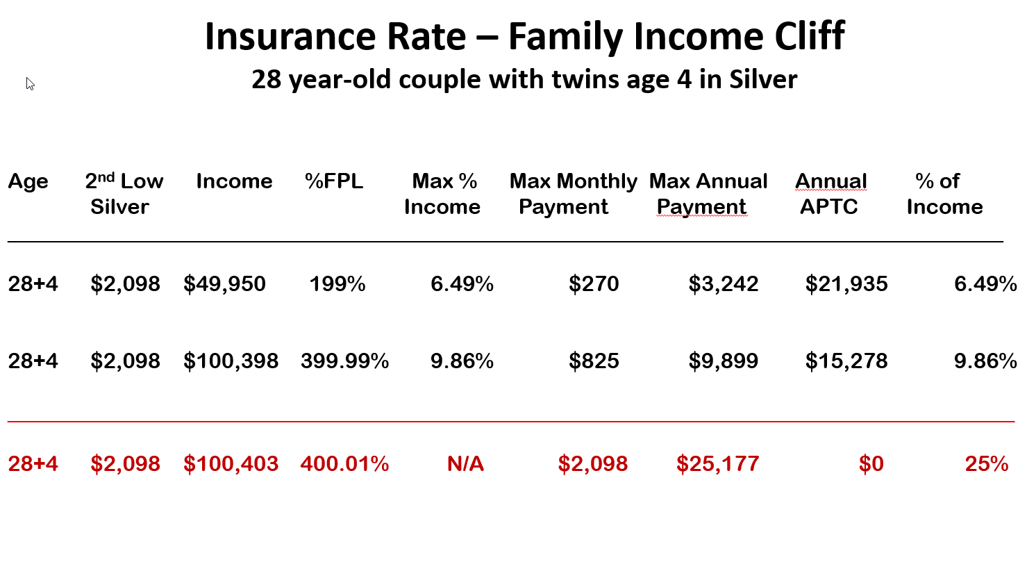 Insurance Rate - Family Income Cliff Couple Two Kids