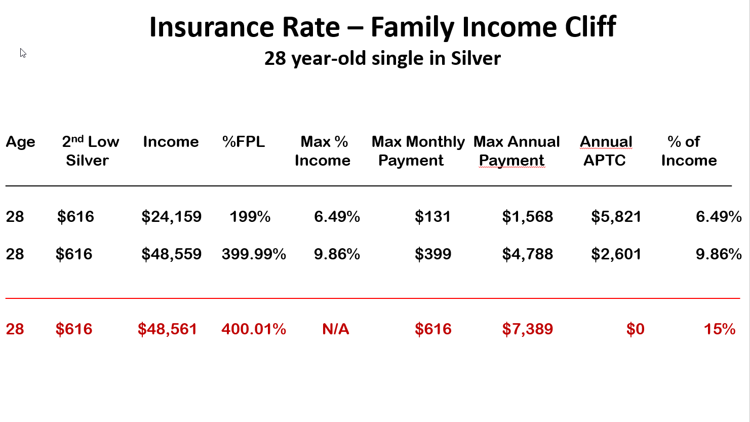Insurance Rate - Family Income Cliff Single