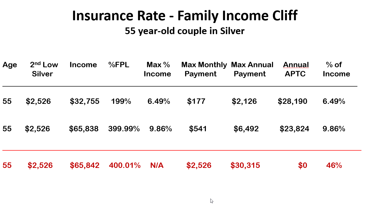 Insurance Rate - Family Income Cliff 55 year old couple