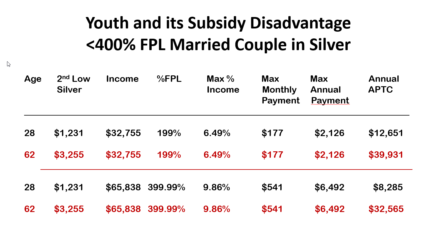 Youth and Subsidy Disadvantage Couple