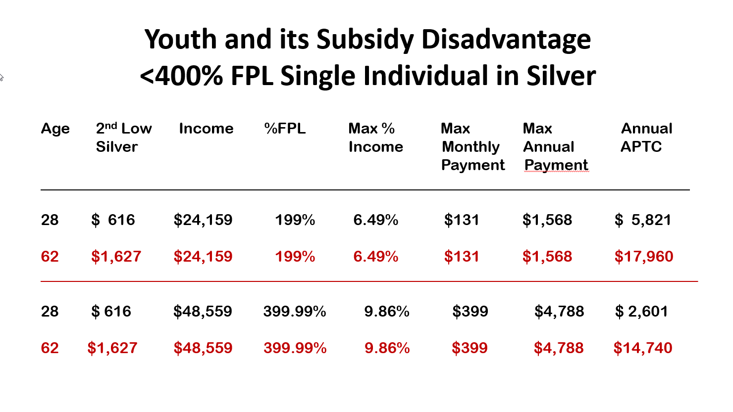 Youth and Subsidy Disadvantage Single